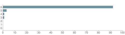 Chart?cht=bhs&chs=500x140&chbh=10&chco=6f92a3&chxt=x,y&chd=t:92,3,1,1,0,0,0&chm=t+92%,333333,0,0,10|t+3%,333333,0,1,10|t+1%,333333,0,2,10|t+1%,333333,0,3,10|t+0%,333333,0,4,10|t+0%,333333,0,5,10|t+0%,333333,0,6,10&chxl=1:|other|indian|hawaiian|asian|hispanic|black|white